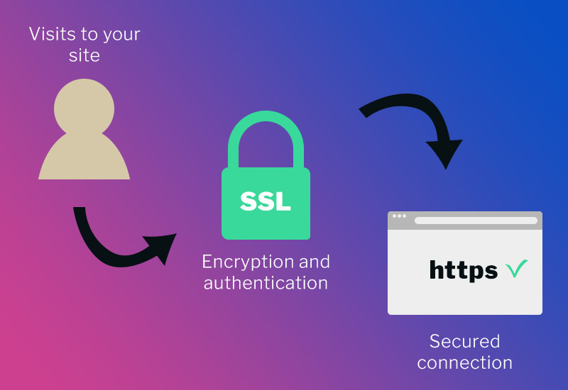 Protect your WordPress site with an SSL certificate